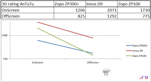 Сравнение Zopo Zp300+, Innos D9, Zopo Zp100 в Antutu 3D Benchmark