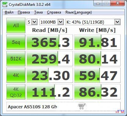 Тест SSD диска Apacer AS510S 128 Гб. Диск заполнен на 43%