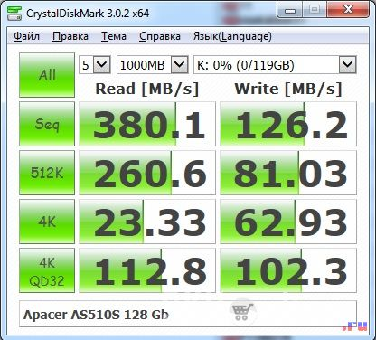 Тест SSD диска Apacer AS510S 128 Гб. Пустой диск